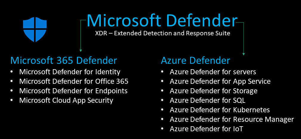 Microsoft Defender Family/Suite  Explained